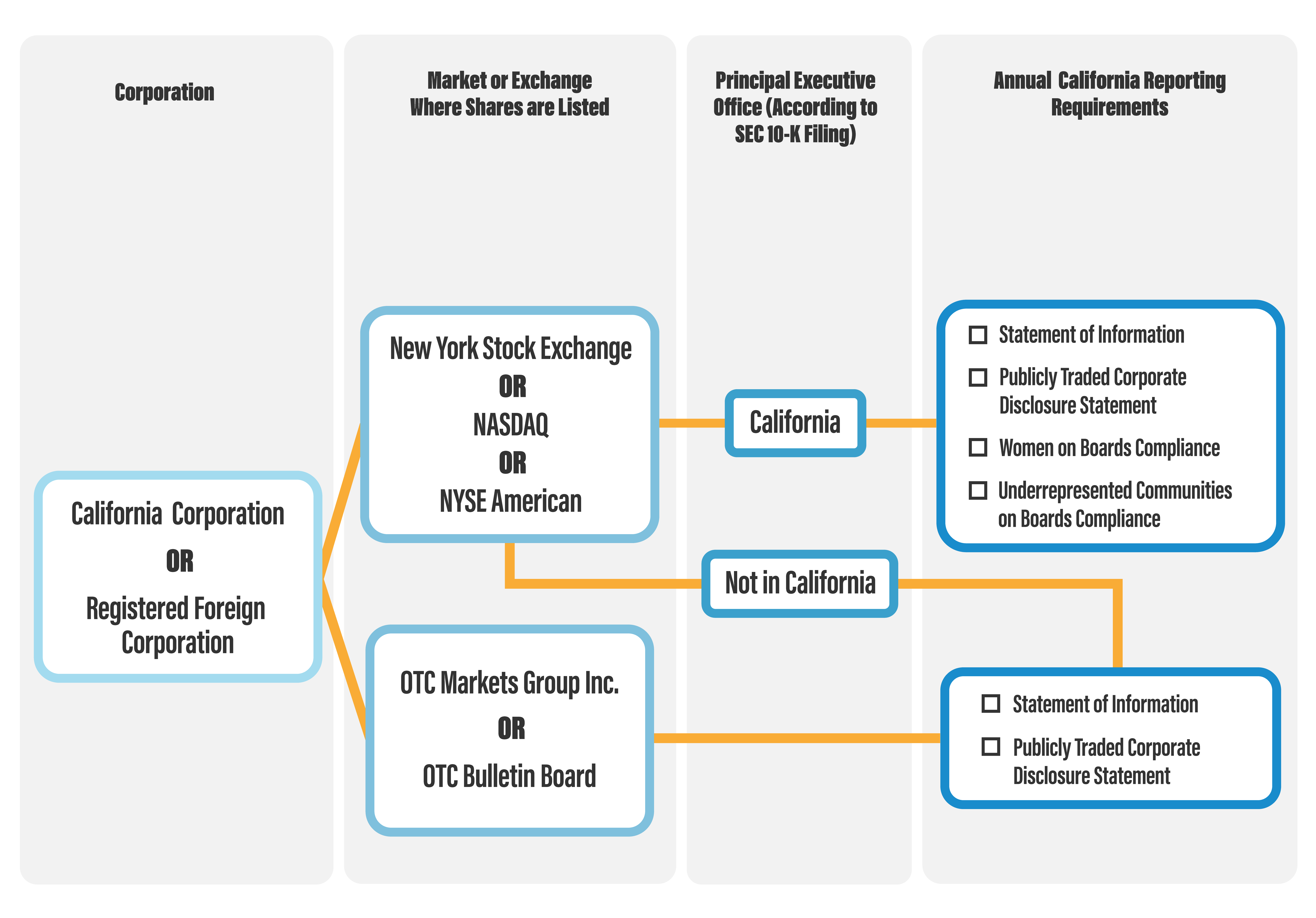 flowchart of criteria in determining which corporations are required to meet underrepresented communities requirements.